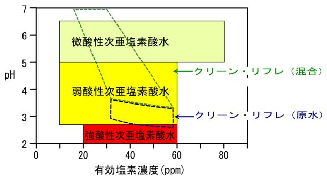 次亜塩素酸水のpH-有効塩素濃度図