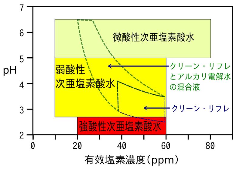 食品添加物としての次亜塩素酸水の組成範囲とクリーン・リフレの組成範囲
