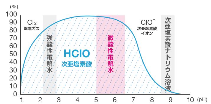 次亜塩素酸水溶液の塩素存在比率のpH依存性