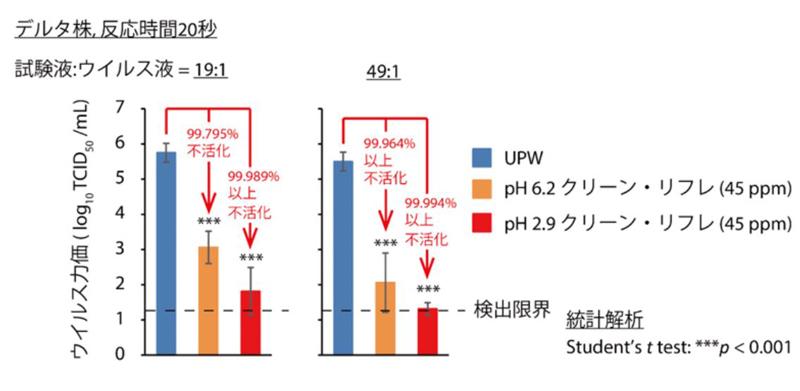 CoVID-19(δ)不活化試験結果